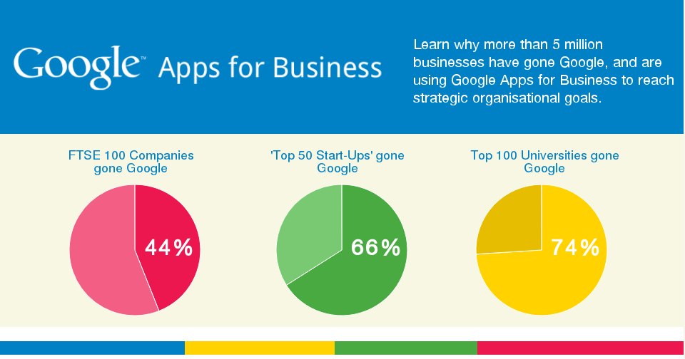 Google Apps for Business infographic