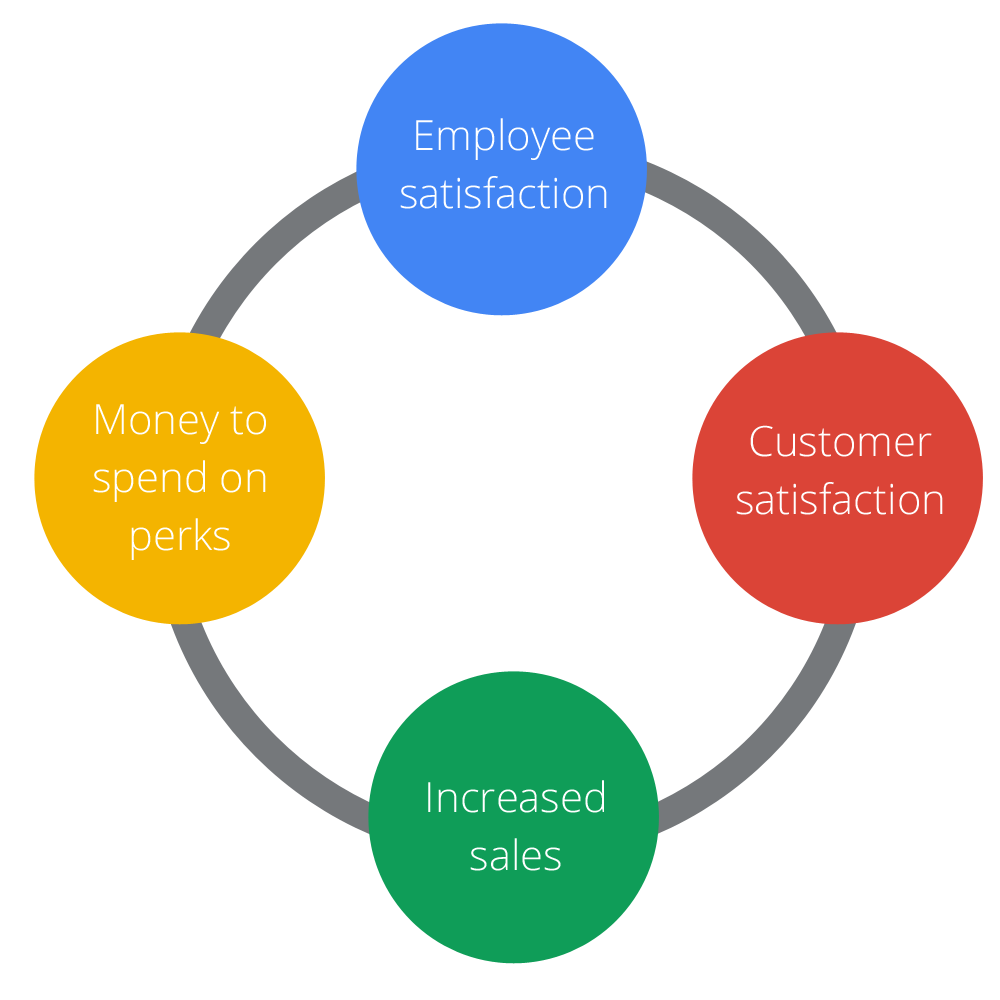 Employee satisfaction cycle - AppsCare