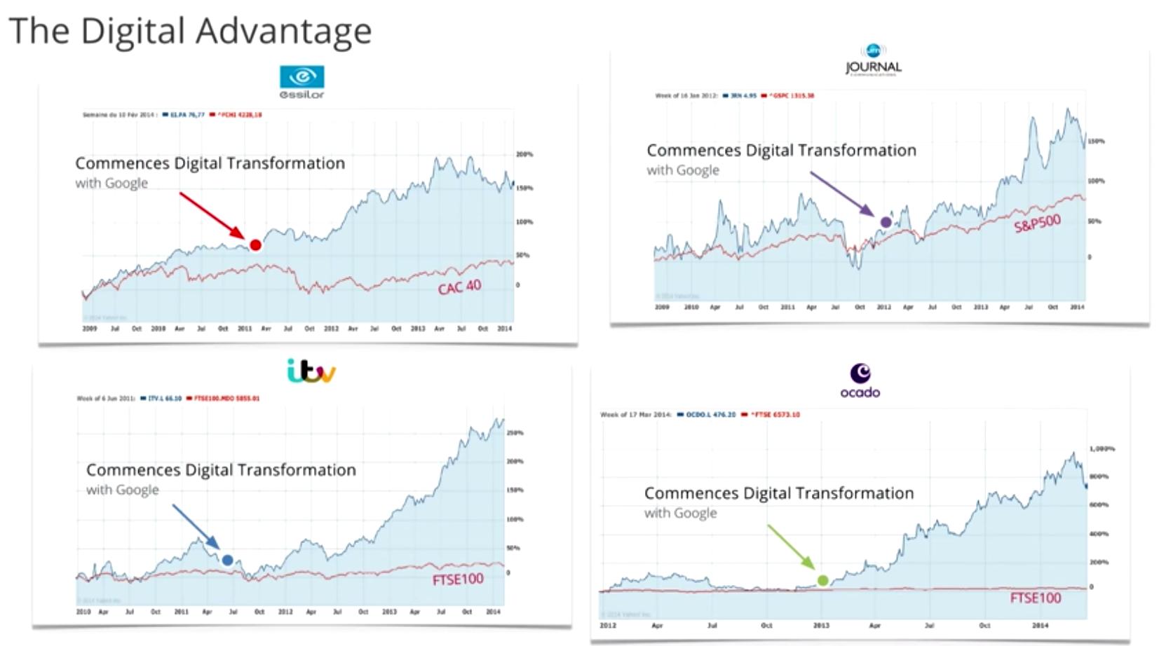 The Digital Advantage by Google